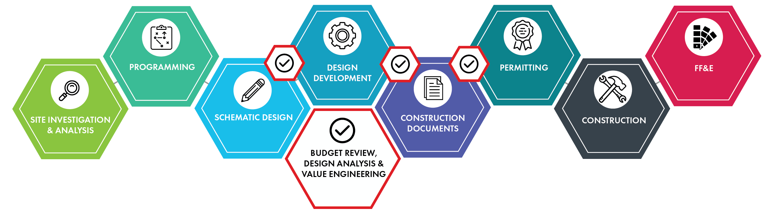 METHOD Design Process